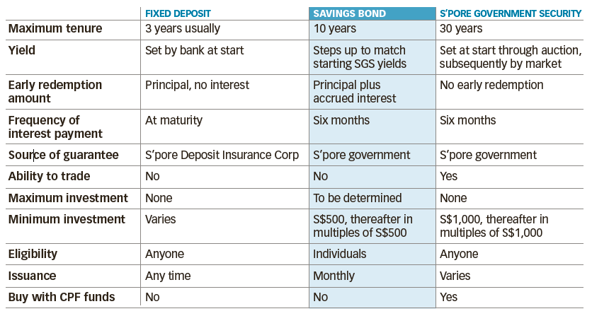 Are SINGAPORE SAVINGS BONDS good?