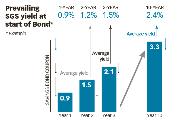 singapore-savings-bond-interest