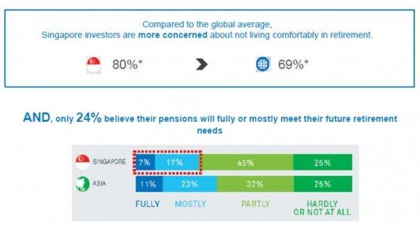 concern-retirement