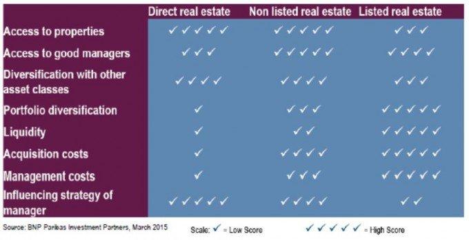 direct-property-vs-securities