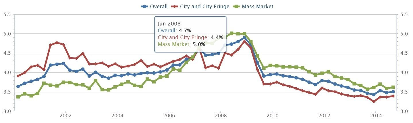 Average Yield On Rental Property