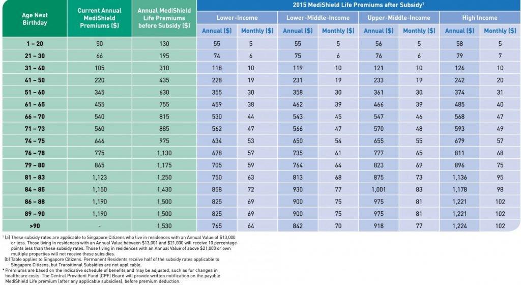 2015 MediShield & MediShield Life Premiums (Non-Pioneer Generation)