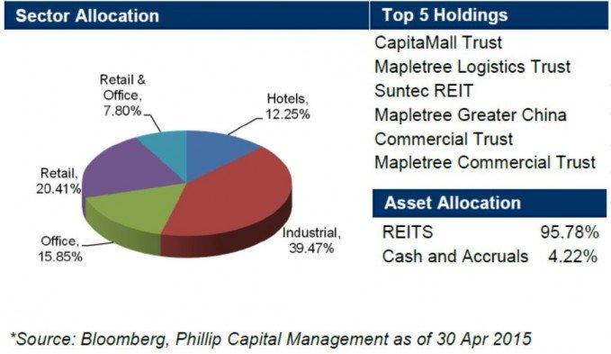 phillip-reits-fund-allocation