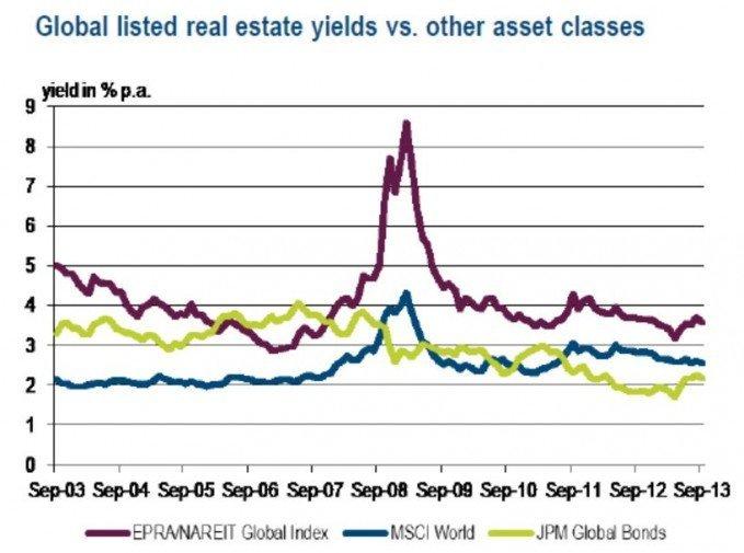 real-estate-yields-vs-stocks-bonds