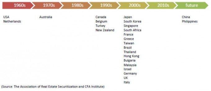 reits-global-history