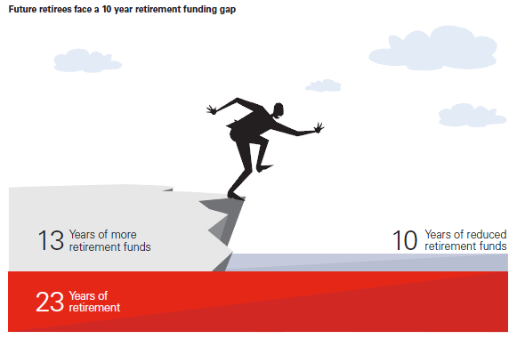 retirement-funding-gap