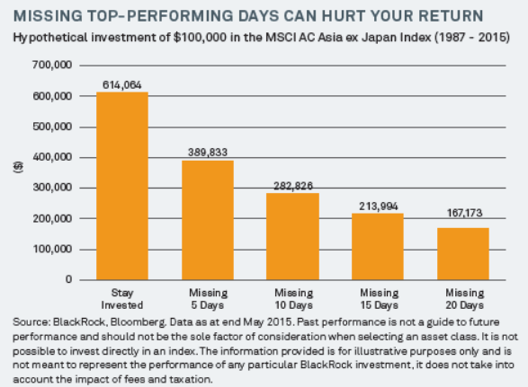 missing-top-performing-days-hurt-return