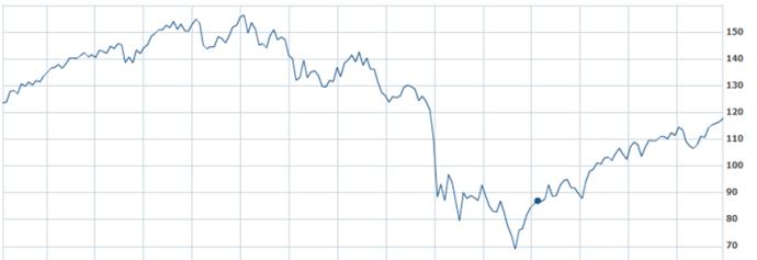 chart-fund-b