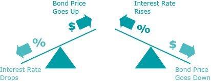 bond-price-interest-rate-relationship