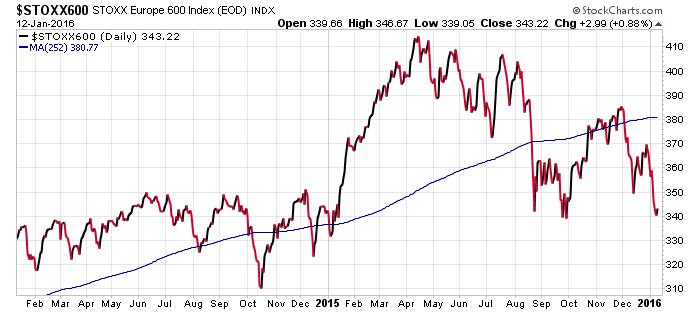 Past 2 Years Europe Stock Markets