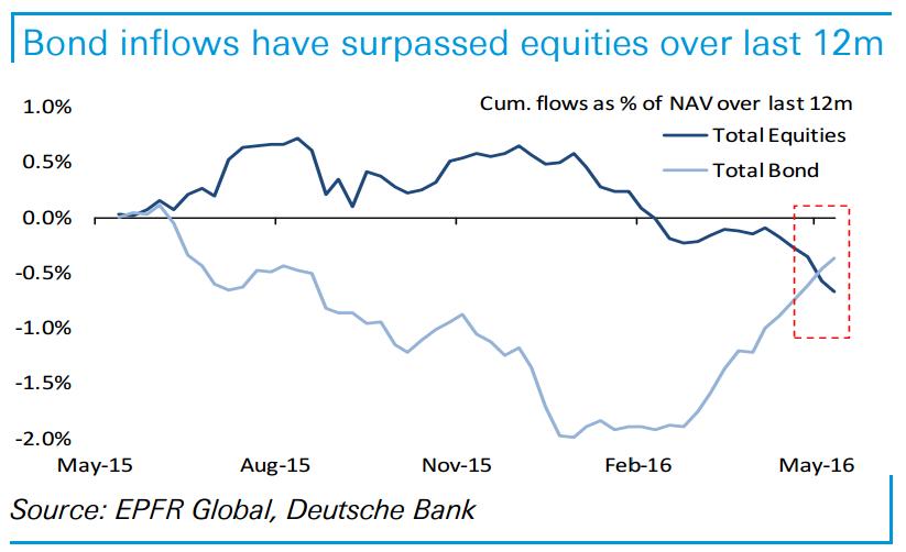bond-inflows-surpassed-stocks-12m