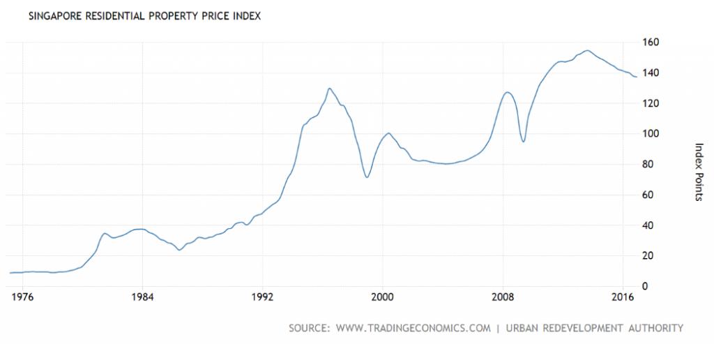 singapore-property-index-2017-01